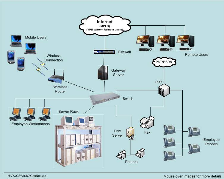 collection diagram of computer network pictures   diagramsdiagram of a computer network photo album diagrams